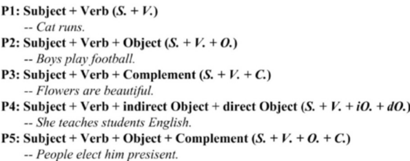 figure-3-the-5-conventional-english-language-patterns-the-5-patterns-are-denoted-as-p1